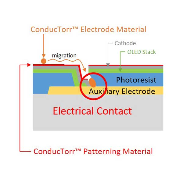 Connection to auxiliary electrode for OLED display using OTI Lumionics ConducTorr™ Electrode