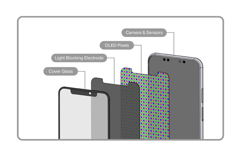 Exploded view of cellphone display with notch cutout for camera and sensors